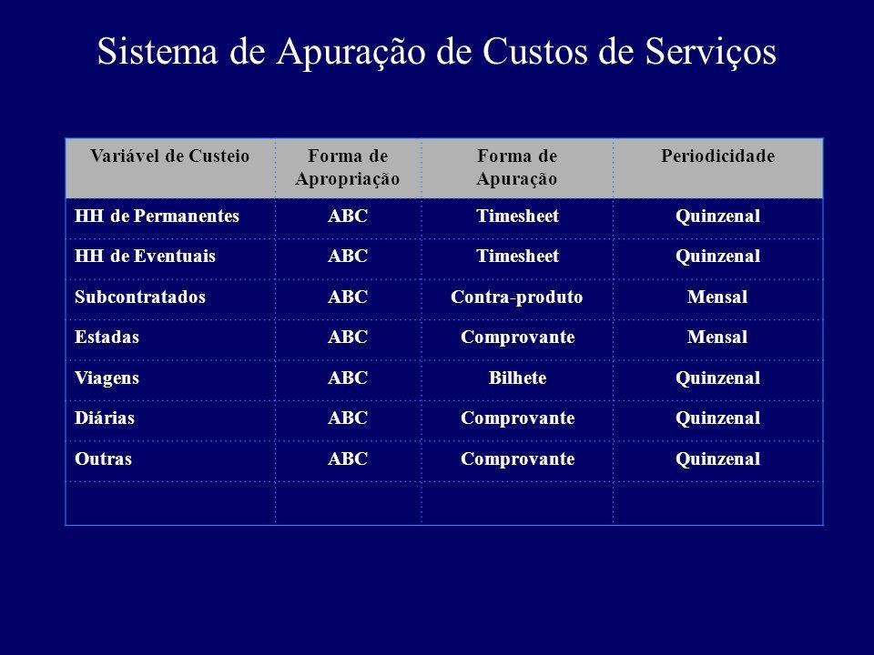 Sistema de Apuração de Custos de Serviços Variável de CusteioForma de Apropriação Forma de Apuração Periodicidade HH de PermanentesABCTimesheetQuinzen