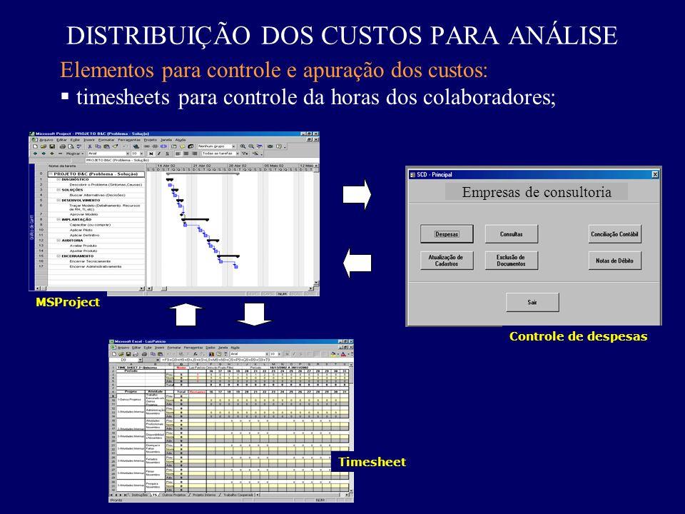 DISTRIBUIÇÃO DOS CUSTOS PARA ANÁLISE Elementos para controle e apuração dos custos: timesheets para controle da horas dos colaboradores; MSProject Tim