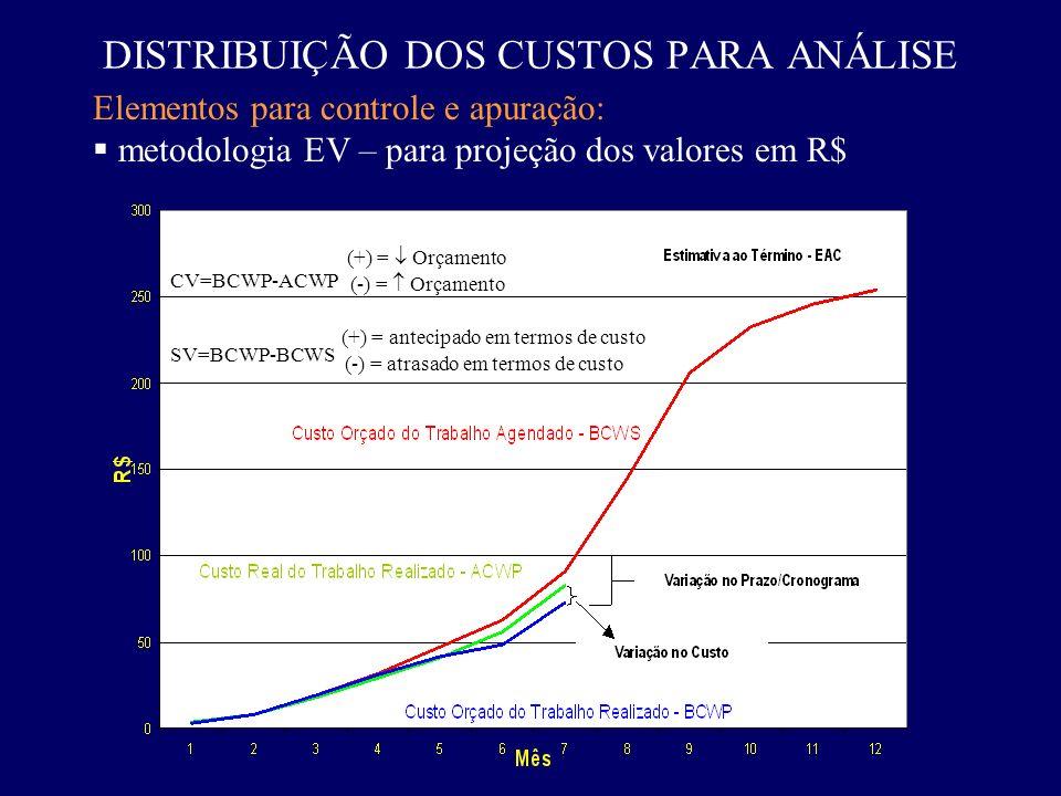 DISTRIBUIÇÃO DOS CUSTOS PARA ANÁLISE Elementos para controle e apuração: metodologia EV – para projeção dos valores em R$ CV=BCWP-ACWP SV=BCWP-BCWS (+