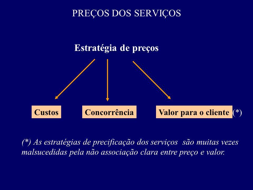 PREÇOS DOS SERVIÇOS Estratégia de preços ConcorrênciaValor para o clienteCustos (*) As estratégias de precificação dos serviços são muitas vezes malsu