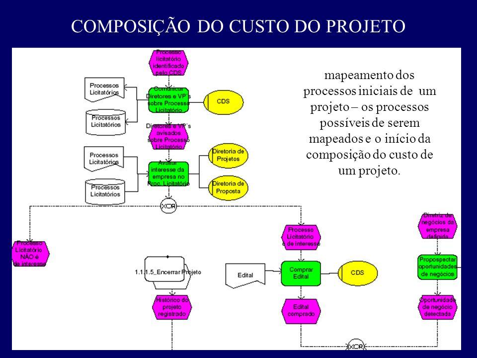 COMPOSIÇÃO DO CUSTO DO PROJETO mapeamento dos processos iniciais de um projeto – os processos possíveis de serem mapeados e o início da composição do