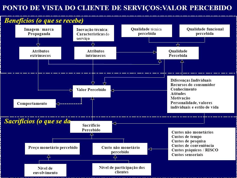 Valor Percebido Comportamento Atributos extrínsecos Atributos intrínsecos PONTO DE VISTA DO CLIENTE DE SERVIÇOS:VALOR PERCEBIDO