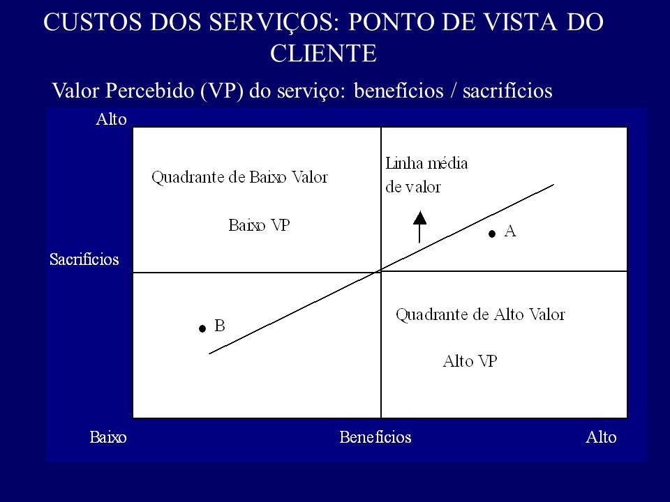 CUSTOS DOS SERVIÇOS: PONTO DE VISTA DO CLIENTE Valor Percebido (VP) do serviço: benefícios / sacrifícios