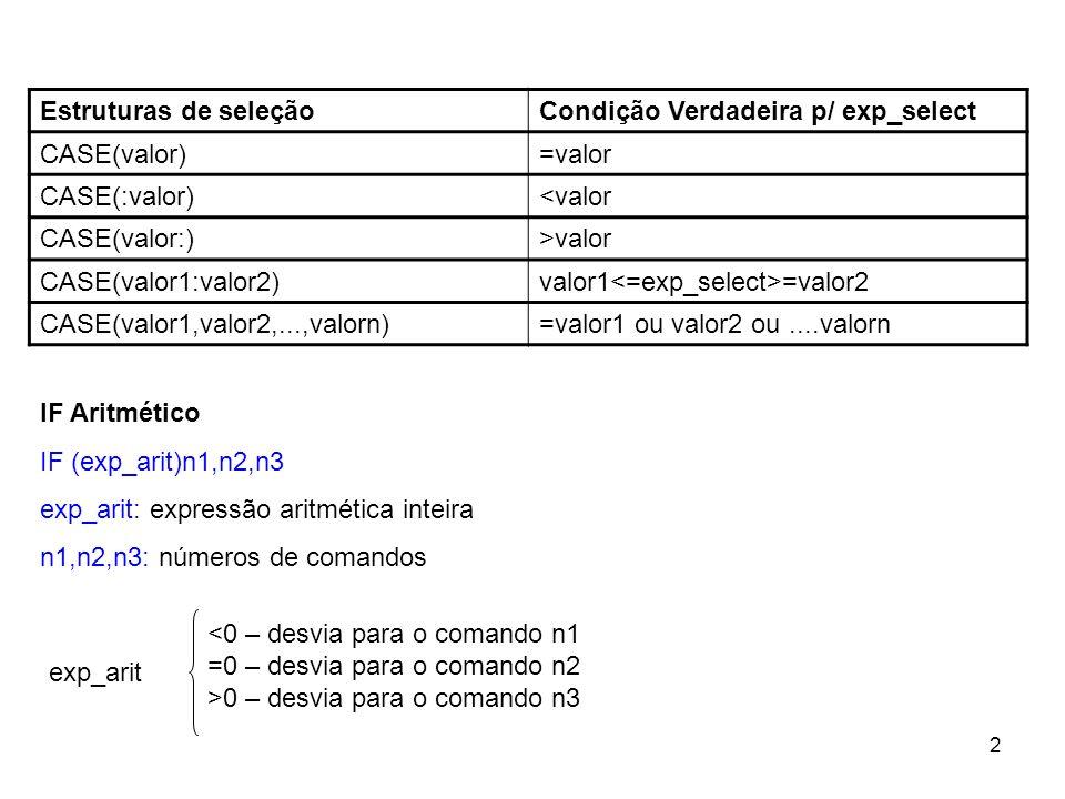 2 Estruturas de seleçãoCondição Verdadeira p/ exp_select CASE(valor)=valor CASE(:valor)<valor CASE(valor:)>valor CASE(valor1:valor2)valor1 =valor2 CASE(valor1,valor2,...,valorn)=valor1 ou valor2 ou....valorn IF Aritmético IF (exp_arit)n1,n2,n3 exp_arit: expressão aritmética inteira n1,n2,n3: números de comandos <0 – desvia para o comando n1 =0 – desvia para o comando n2 >0 – desvia para o comando n3 exp_arit