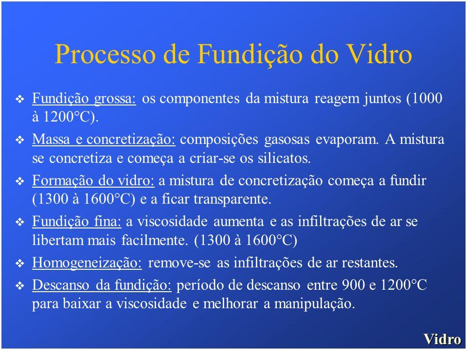 Vidro Processo de Fundição do Vidro Fundição grossa: os componentes da mistura reagem juntos (1000 à 1200°C). Massa e concretização: composições gasos