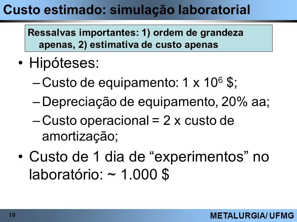 Custo estimado: simulação laboratorial 19 METALURGIA/ UFMG Ressalvas importantes: 1) ordem de grandeza apenas, 2) estimativa de custo apenas Hipóteses