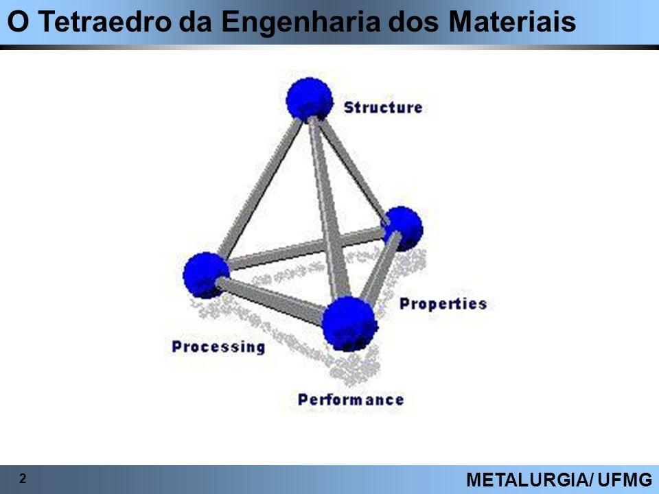 O Tetraedro da Engenharia dos Materiais 2 METALURGIA/ UFMG