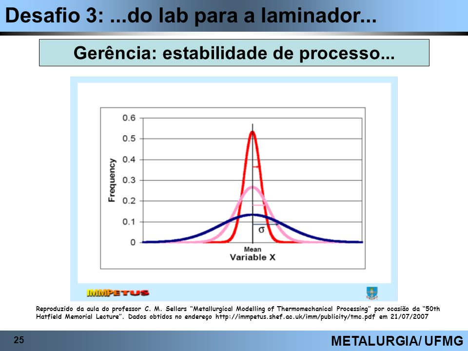Desafio 3:...do lab para a laminador... 25 METALURGIA/ UFMG Gerência: estabilidade de processo... Reproduzido da aula do professor C. M. Sellars Metal
