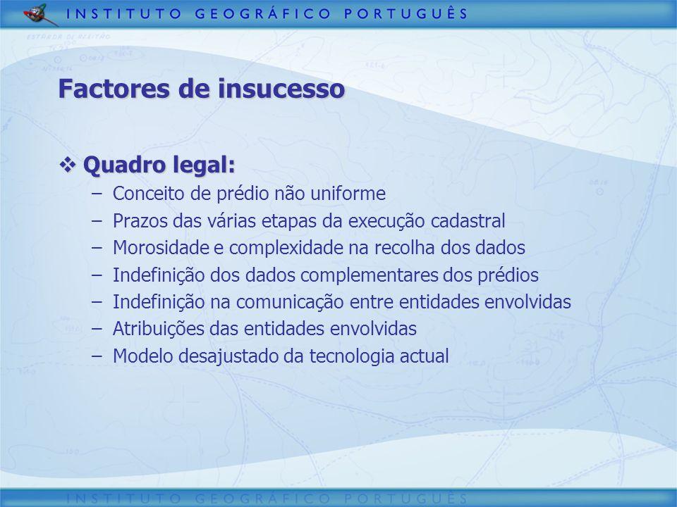 Factores de insucesso Quadro legal: Quadro legal: –Conceito de prédio não uniforme –Prazos das várias etapas da execução cadastral –Morosidade e compl