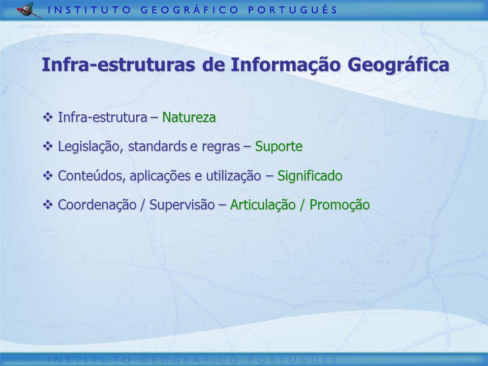 Infra-estrutura – Natureza Infra-estrutura – Natureza Legislação, standards e regras – Suporte Legislação, standards e regras – Suporte Conteúdos, apl