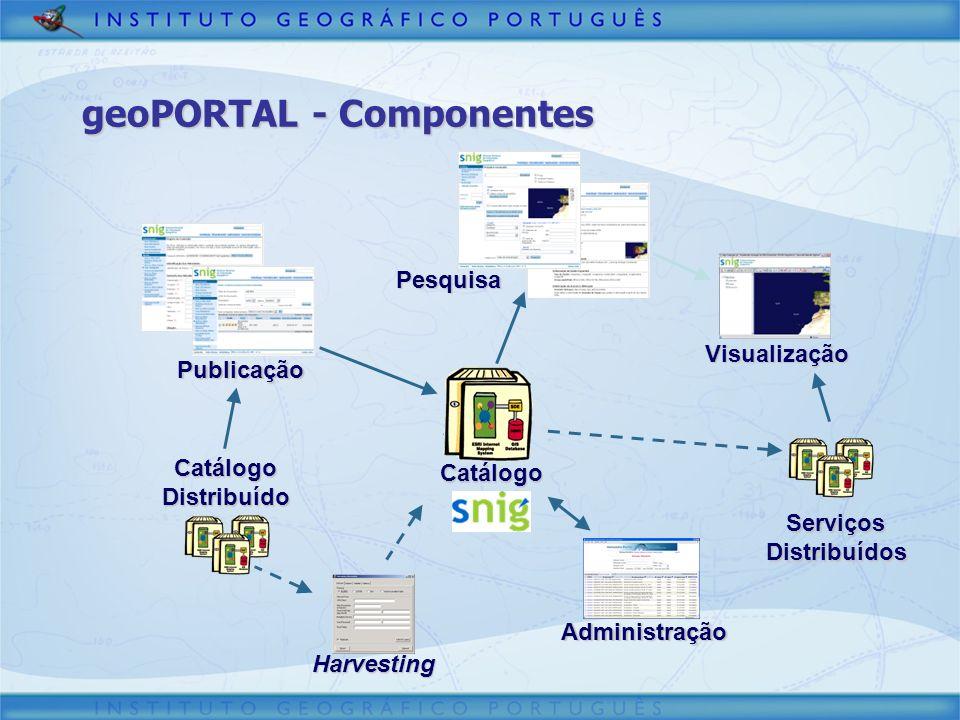 Administração Harvesting Catálogo Publicação Visualização ServiçosDistribuídos CatálogoDistribuído Pesquisa geoPORTAL - Componentes