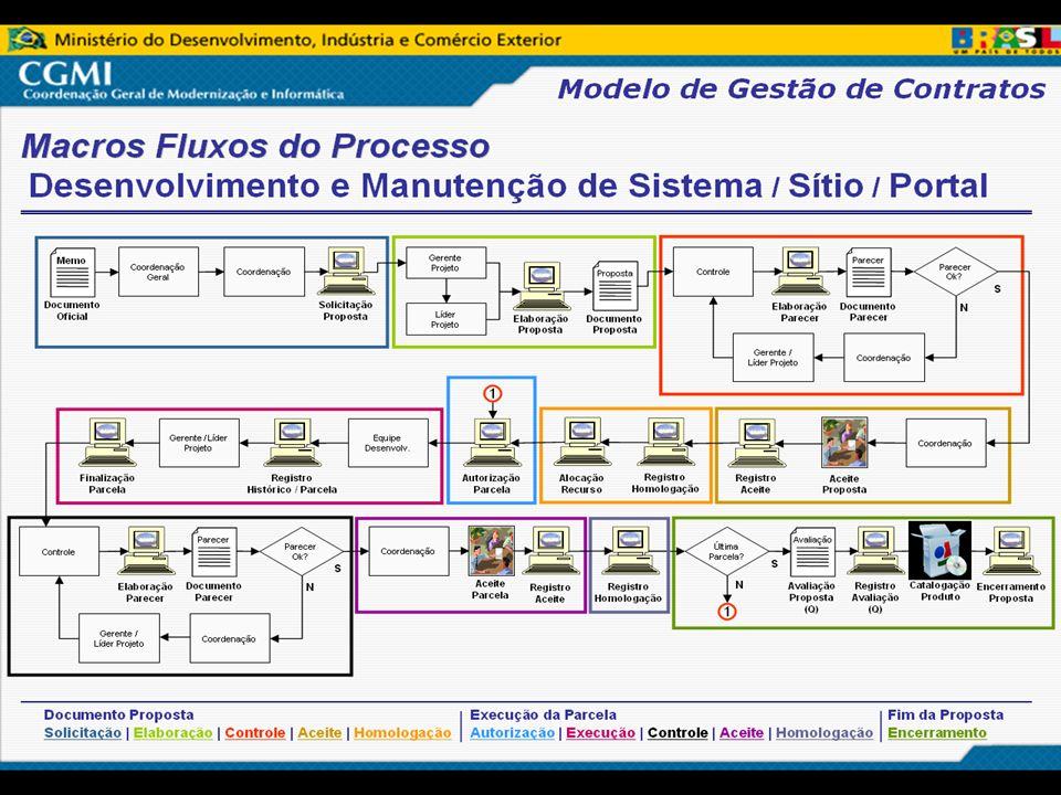 1ª Semana CNEN de Administração e Logística Apresentação em: 28 de outubro de 2009