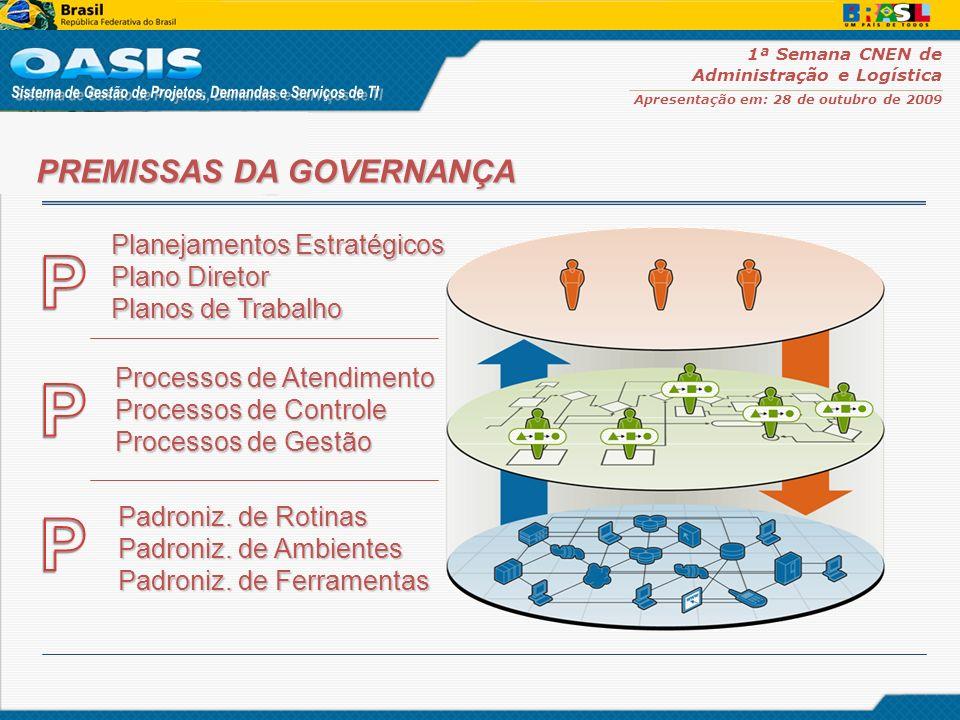 1ª Semana CNEN de Administração e Logística Apresentação em: 28 de outubro de 2009 O primeiro passo para utilizar o OASIS é definir o fluxo operacional de trabalho em relação aos processos definidos.