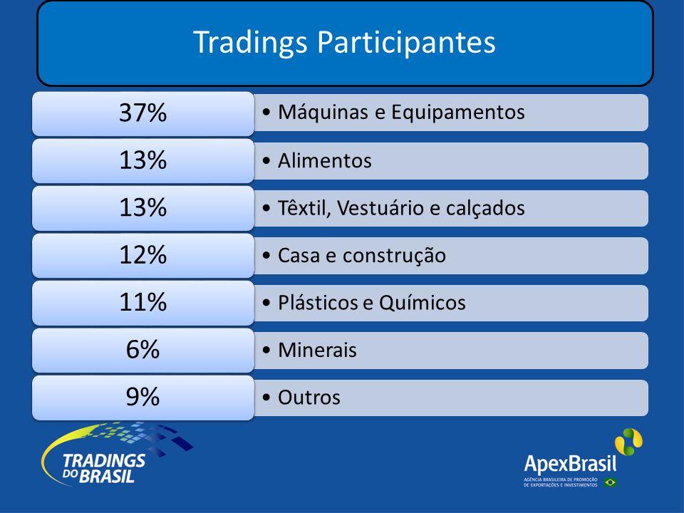 Tradings Participantes Máquinas e Equipamentos 37% Alimentos 13% Têxtil, Vestuário e calçados 13% Casa e construção 12% Plásticos e Químicos 11% Minerais 6% Outros 9%