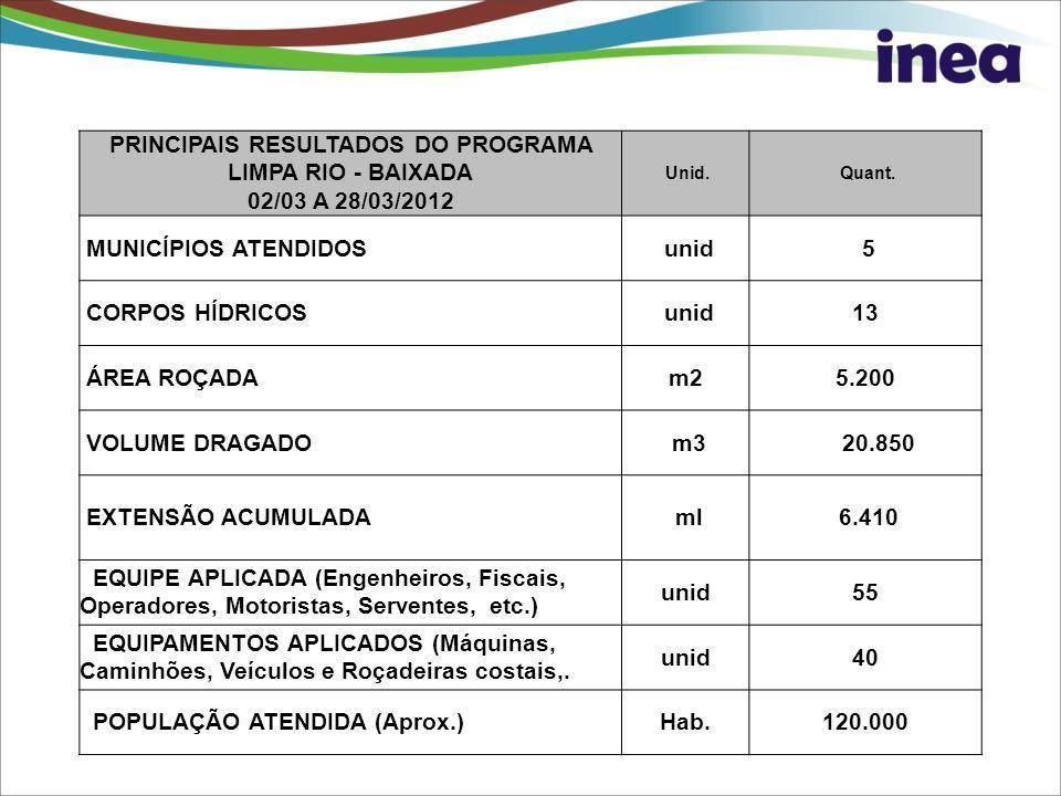 PRINCIPAIS RESULTADOS DO PROGRAMA LIMPA RIO - BAIXADA 02/03 A 28/03/2012 Unid. Quant. MUNICÍPIOS ATENDIDOS unid 5 CORPOS HÍDRICOS unid13 ÁREA ROÇADAm2