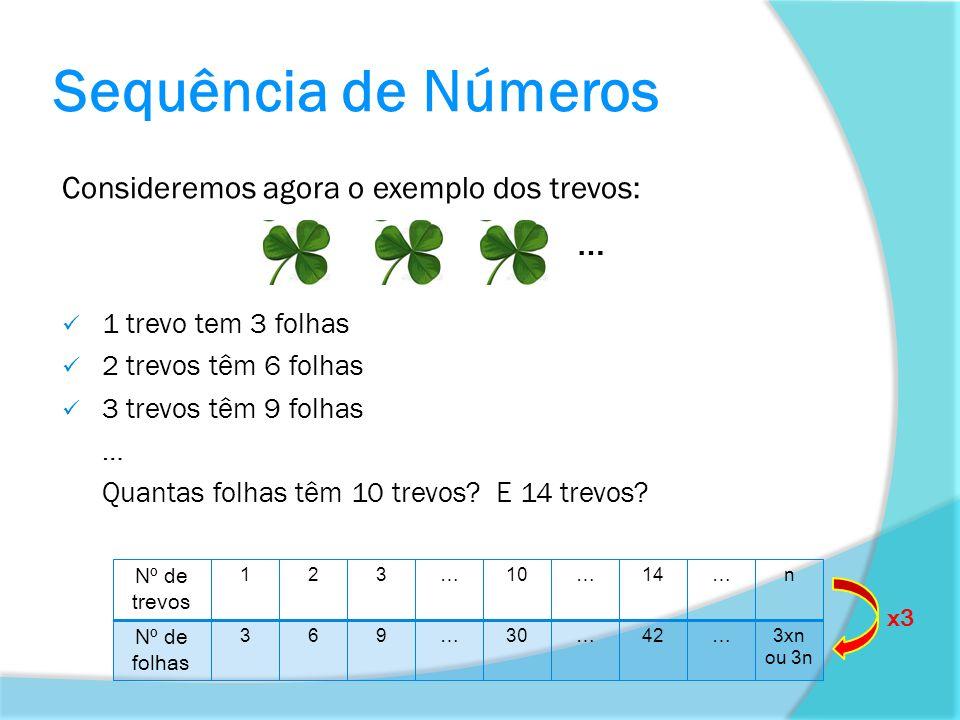 Sequência de Números Consideremos agora o exemplo dos trevos: 1 trevo tem 3 folhas 2 trevos têm 6 folhas 3 trevos têm 9 folhas … Quantas folhas têm 10