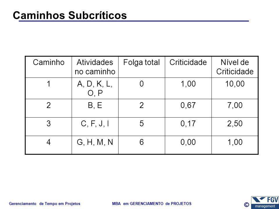 Gerenciamento de Tempo em Projetos MBA em GERENCIAMENTO de PROJETOS Caminhos Subcríticos CaminhoAtividades no caminho Folga totalCriticidadeNível de C