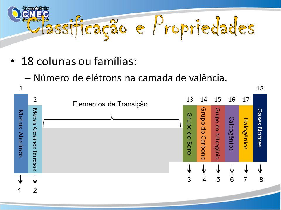 118 Metais Alcalinos 21314151617 Gases Nobres Metais Alcalinos Terrosos Grupo do Boro Grupo do Carbono Grupo do Nitrogênio Calcogênios Halogênios Elem