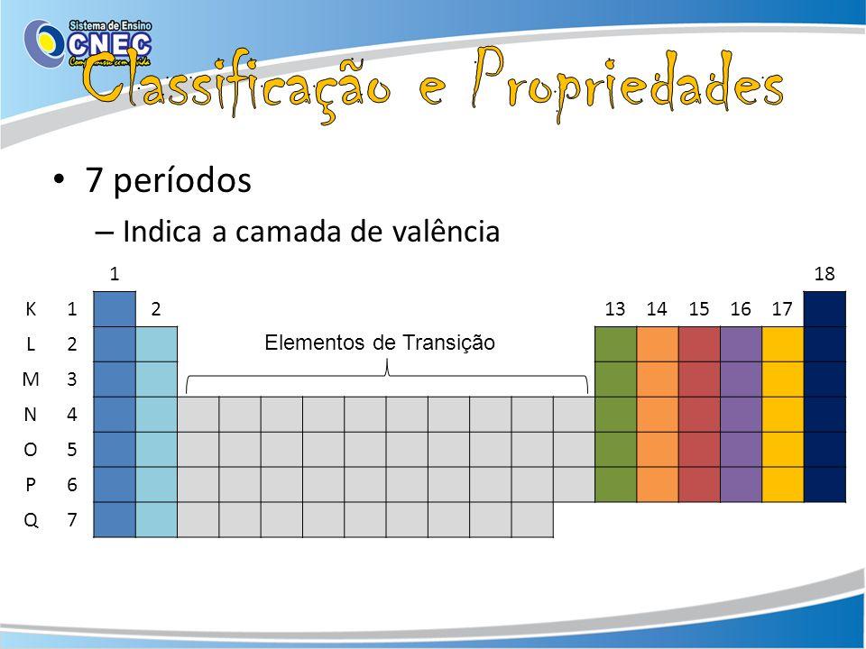 7 períodos – Indica a camada de valência 118 K121314151617 L2 M3 N4 O5 P6 Q7 Elementos de Transição