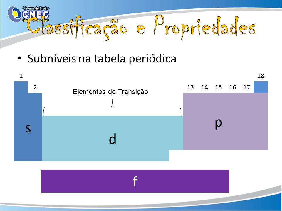 Subníveis na tabela periódica 118 21314151617 s p d Elementos de Transição f