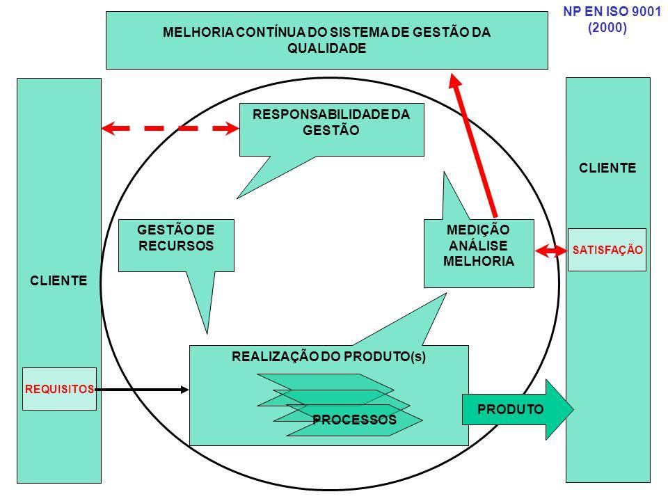 CLIENTE SATISFAÇÃO MELHORIA CONTÍNUA DO SISTEMA DE GESTÃO DA QUALIDADE RESPONSABILIDADE DA GESTÃO GESTÃO DE RECURSOS REALIZAÇÃO DO PRODUTO(s) MEDIÇÃO ANÁLISE MELHORIA PROCESSOS REQUISITOS PRODUTO NP EN ISO 9001 (2000) CLIENTE
