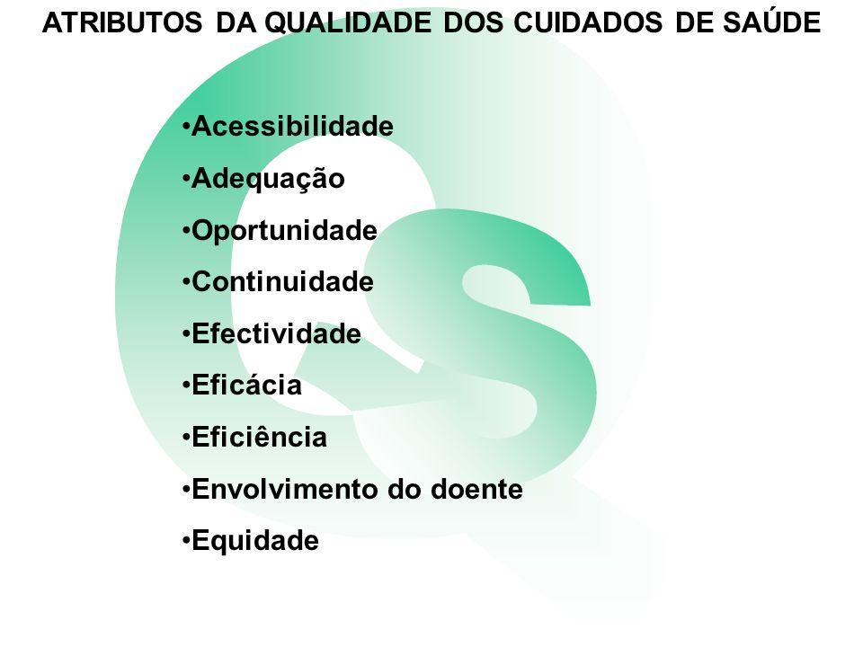 ATRIBUTOS DA QUALIDADE DOS CUIDADOS DE SAÚDE Acessibilidade Adequação Oportunidade Continuidade Efectividade Eficácia Eficiência Envolvimento do doente Equidade