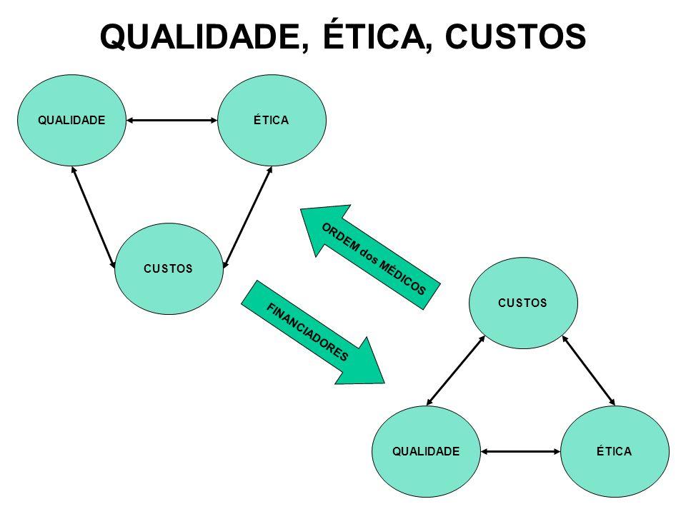 CUSTOS QUALIDADEÉTICACUSTOS QUALIDADEÉTICA QUALIDADE, ÉTICA, CUSTOS FINANCIADORES ORDEM dos MÉDICOS