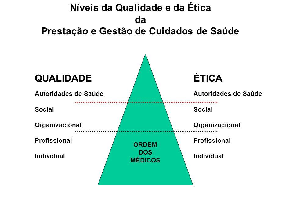 QUALIDADE Autoridades de Saúde Social Organizacional Profissional Individual ÉTICA Autoridades de Saúde Social Organizacional Profissional Individual Níveis da Qualidade e da Ética da Prestação e Gestão de Cuidados de Saúde ORDEM DOS MÉDICOS