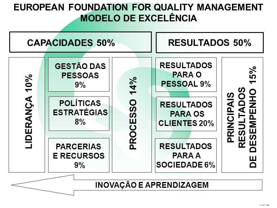 LIDERANÇA 10% EUROPEAN FOUNDATION FOR QUALITY MANAGEMENT MODELO DE EXCELÊNCIA CAPACIDADES 50% PROCESSO 14% GESTÃO DAS PESSOAS 9% POLÍTICAS ESTRATÉGIAS 8% PARCERIAS E RECURSOS 9% RESULTADOS PARA O PESSOAL 9% RESULTADOS PARA OS CLIENTES 20% RESULTADOS PARA A SOCIEDADE 6% INOVAÇÃO E APRENDIZAGEM RESULTADOS 50% PRINCIPAIS RESULTADOS DE DESEMPENHO 15% 21 Abril 1999