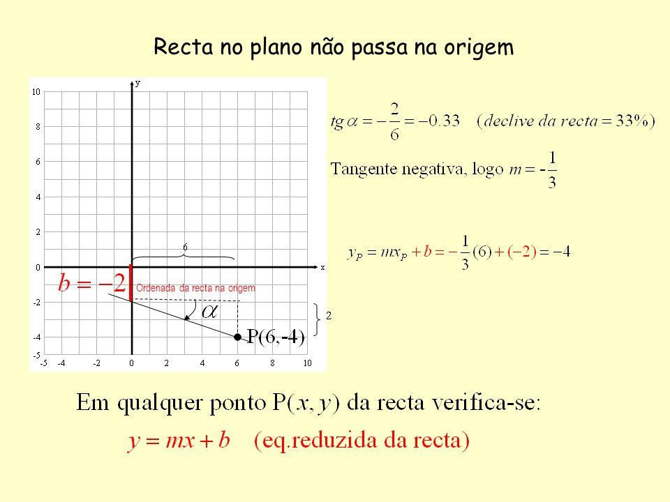Recta no plano não passa na origem Ordenada da recta na origem