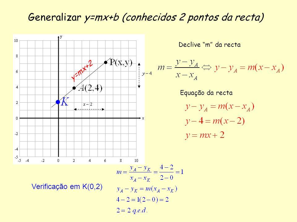 Generalizar y=mx+b (conhecidos 2 pontos da recta) Declive m da recta Equação da recta y = m x + 2 Verificação em K(0,2)