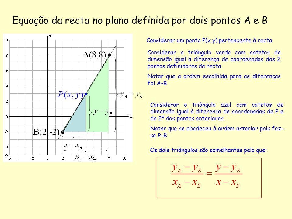 Equação da recta no plano definida por dois pontos A e B Considerar um ponto P(x,y) pertencente à recta Considerar o triângulo verde com catetos de di