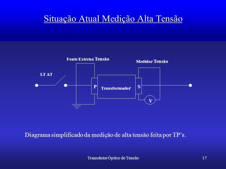 Transdutor Óptico de Tensão17 Situação Atual Medição Alta Tensão Transformado r PS V Medidor Tensão Fonte Externa Tensão LT AT Diagrama simplificado d