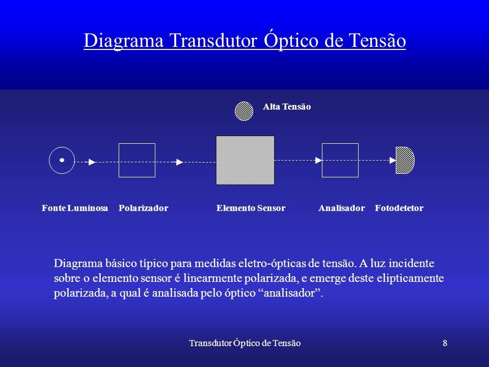 Transdutor Óptico de Tensão8 Diagrama Transdutor Óptico de Tensão Diagrama básico típico para medidas eletro-ópticas de tensão. A luz incidente sobre