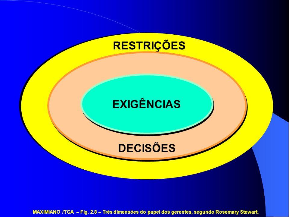 RESTRIÇÕES DECISÕES EXIGÊNCIAS MAXIMIANO /TGA – Fig. 2.8 – Três dimensões do papel dos gerentes, segundo Rosemary Stewart.