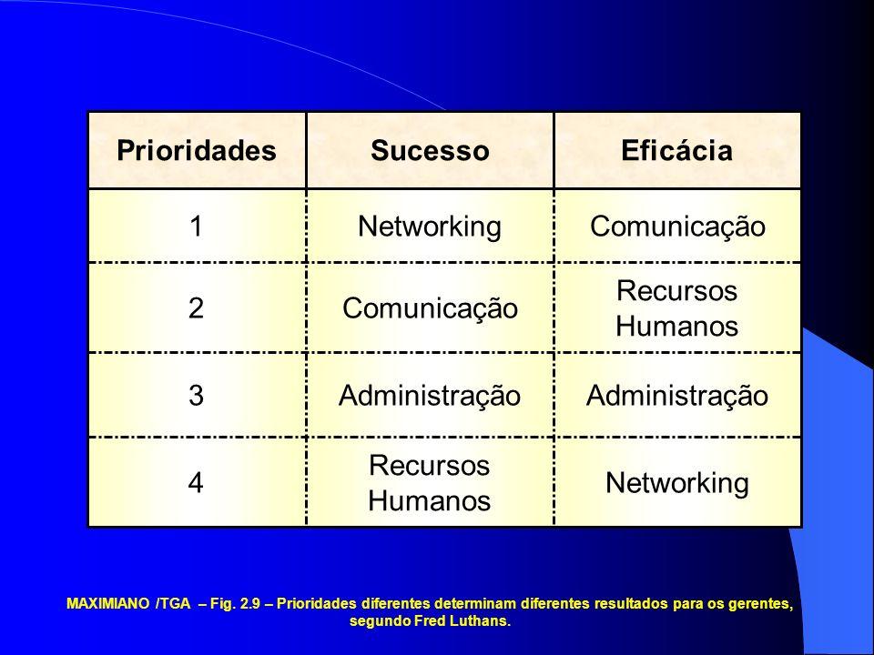 Networking Recursos Humanos 4 Administração 3 Recursos Humanos Comunicação2 Networking1 EficáciaSucessoPrioridades MAXIMIANO /TGA – Fig. 2.9 – Priorid