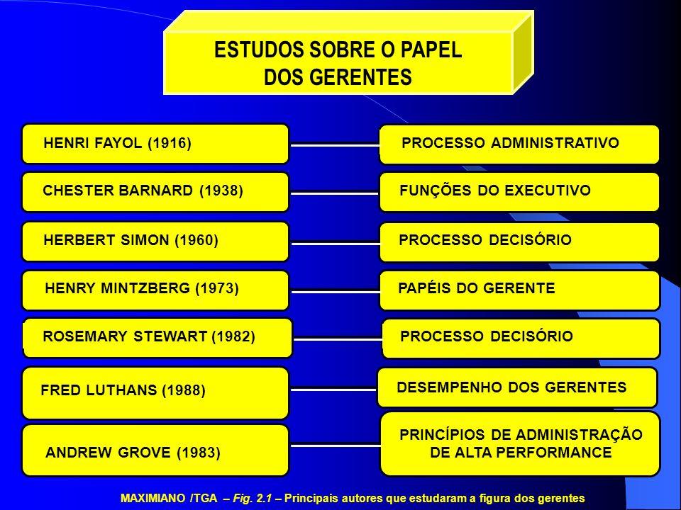 Supervisores Mestres Líderes de Turma Gerentes de Divisão Gerentes de Departamento Gerentes de Seção Diretores Vice- Diretores Assessores ALTA ADMINISTRAÇÃO GERÊNCIA INTERMEDIÁRIA SUPERVISÃO DE PRIMEIRA LINHA Líderes de Grupos Autogeridos de Trabalho Gerentes de Departamento Diretores e Assessores ALTA ADMINISTRAÇÃO GERÊNCIA INTERMEDIÁRIA SUPERVISÃO DE PRIMEIRA LINHA MAXIMIANO /TGA – Fig.