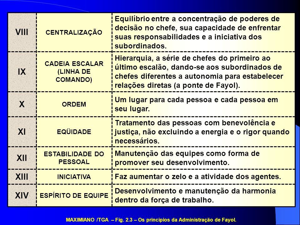 FUNÇÕES DO EXECUTIVO Incutir Senso de Propósito Moral Trabalhar com a Organização Informal Facilitar a Comunicação Tomar Decisões Entender a Aceitação da Autoridade MAXIMIANO /TGA – Fig.