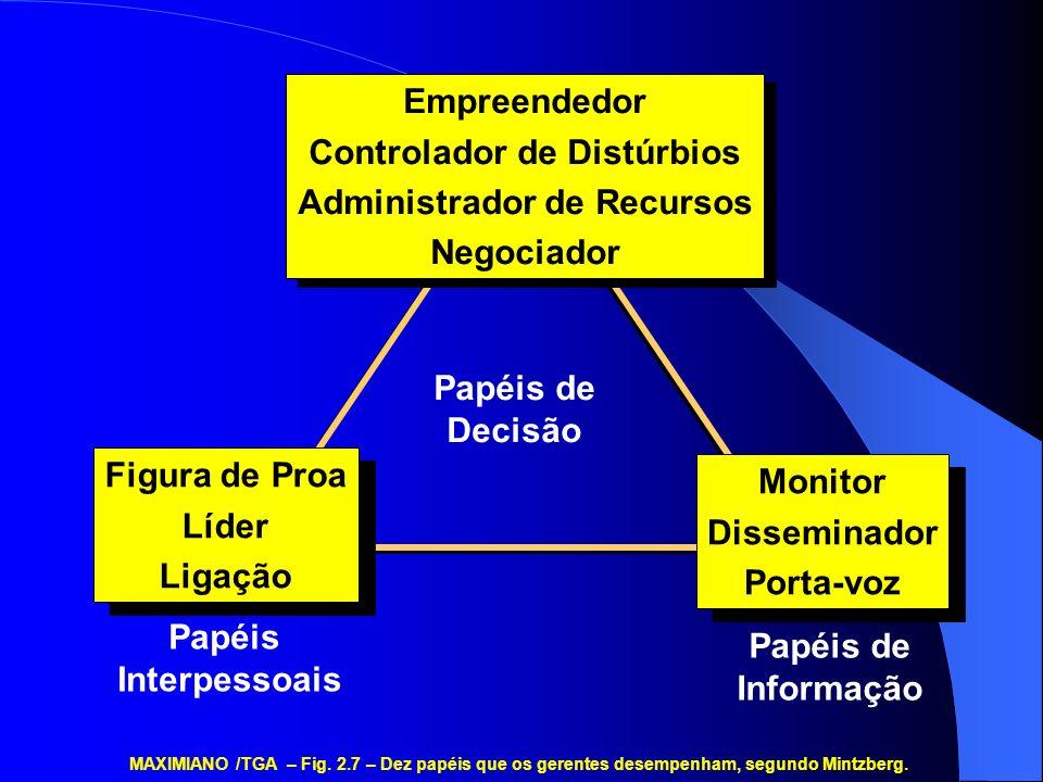 Papéis Interpessoais Papéis de Informação MAXIMIANO /TGA – Fig. 2.7 – Dez papéis que os gerentes desempenham, segundo Mintzberg. Papéis de Decisão Fig