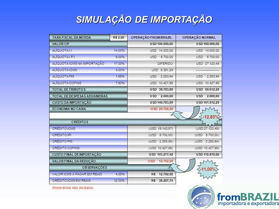 TAXA FISCAL DA MOEDAR$ 2,00OPERAÇÃO FROM BRAZILOPERAÇÃO NORMAL VALOR CIFUSD 100.000,00 ALÍQUOTA I.I14,00%USD 14.000,00 ALÍQUOTA I.P.I5,00%USD 5.700,00