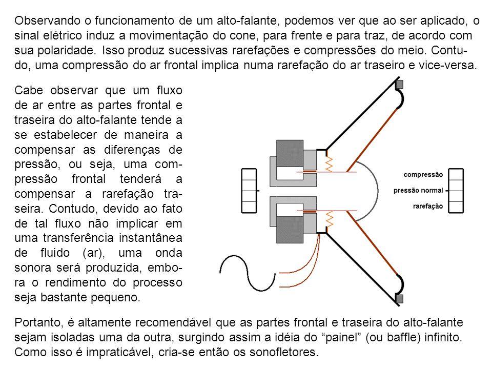 Observando o funcionamento de um alto-falante, podemos ver que ao ser aplicado, o sinal elétrico induz a movimentação do cone, para frente e para traz