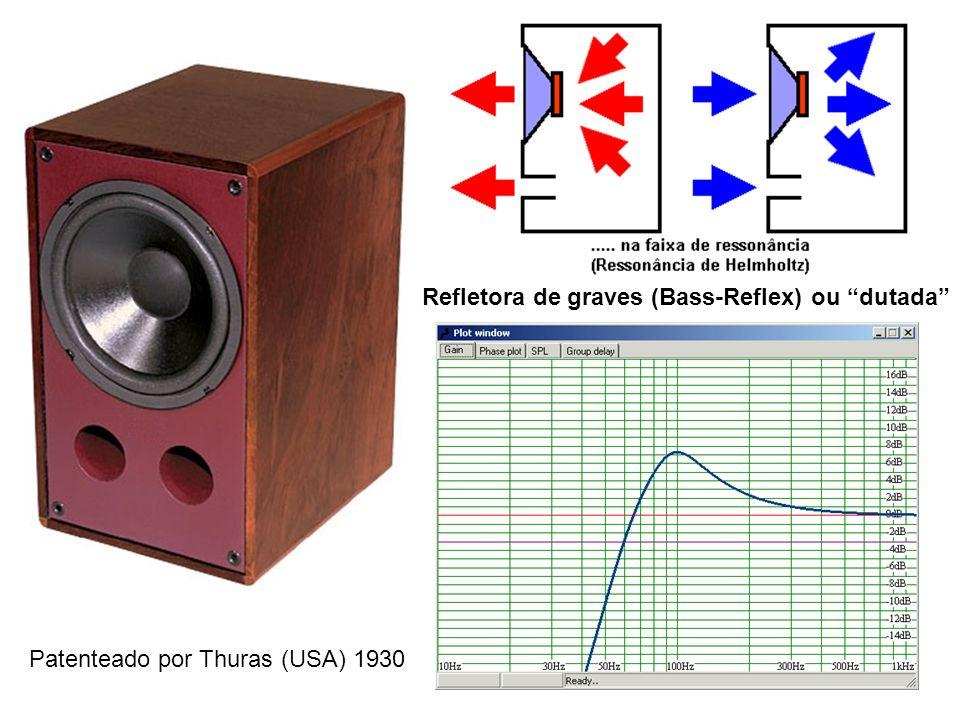 Refletora de graves (Bass-Reflex) ou dutada Patenteado por Thuras (USA) 1930