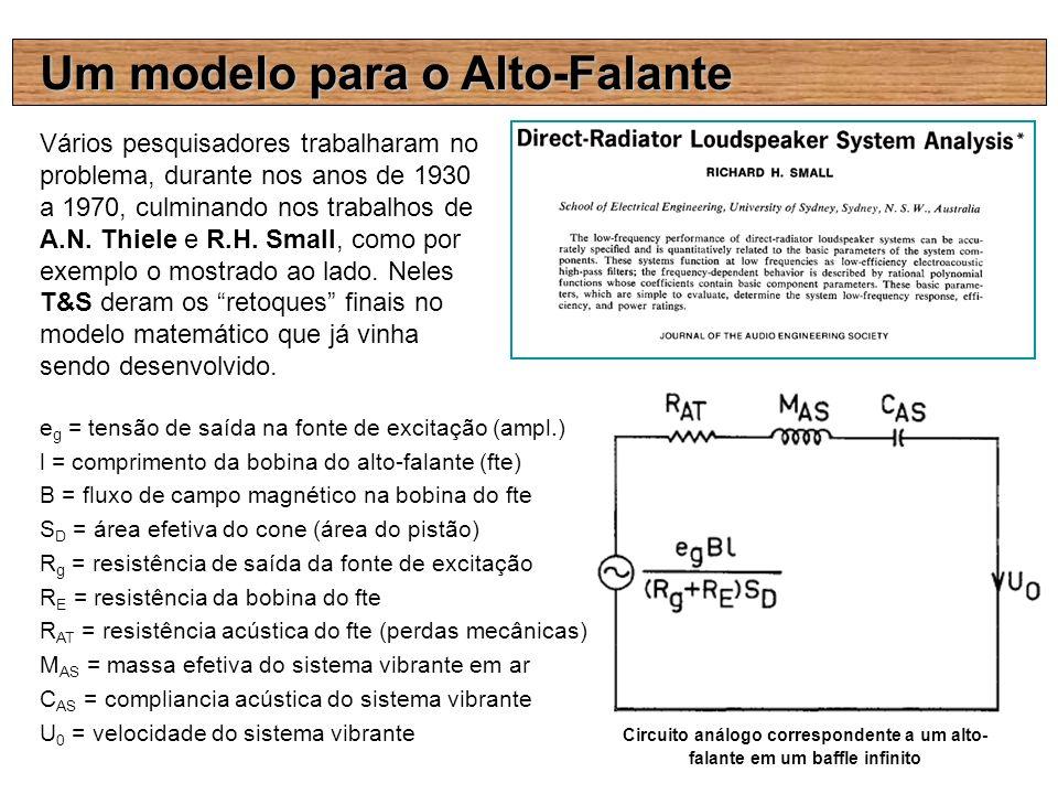 Um modelo para o Alto-Falante Vários pesquisadores trabalharam no problema, durante nos anos de 1930 a 1970, culminando nos trabalhos de A.N. Thiele e