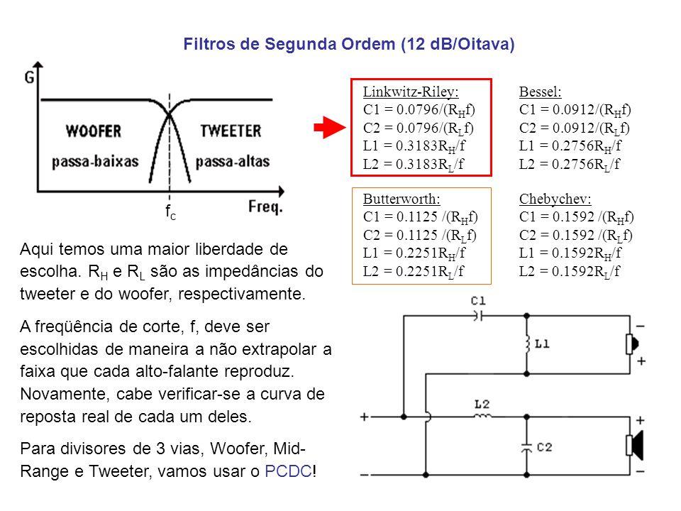 Filtros de Segunda Ordem (12 dB/Oitava) Aqui temos uma maior liberdade de escolha. R H e R L são as impedâncias do tweeter e do woofer, respectivament