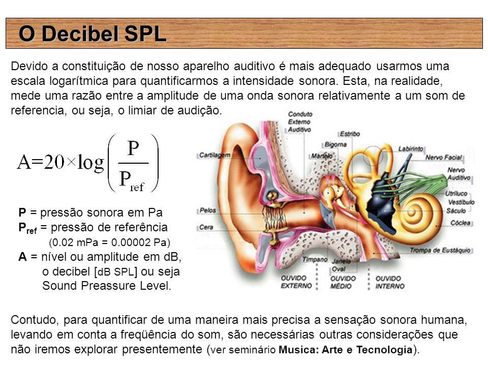Devido a constituição de nosso aparelho auditivo é mais adequado usarmos uma escala logarítmica para quantificarmos a intensidade sonora. Esta, na rea