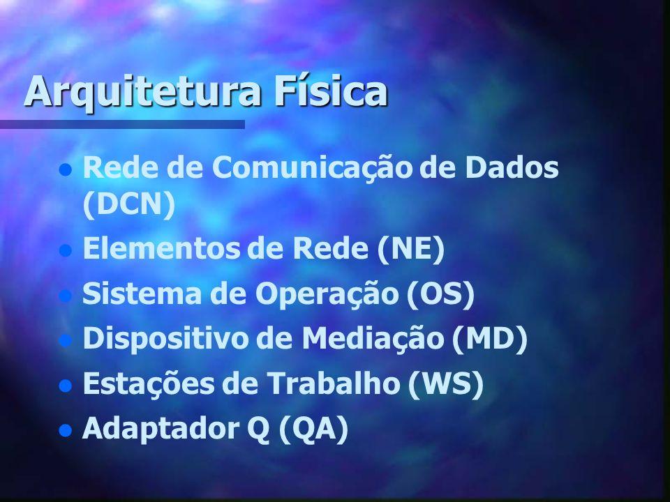 Arquitetura Física l l Rede de Comunicação de Dados (DCN) l l Elementos de Rede (NE) l l Sistema de Operação (OS) l l Dispositivo de Mediação (MD) l l