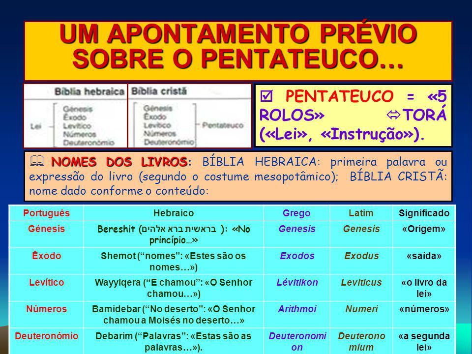 UM APONTAMENTO PRÉVIO SOBRE O PENTATEUCO… PENTATEUCO = «5 ROLOS» TORÁ («Lei», «Instrução»). NOMES DOS LIVROS NOMES DOS LIVROS: BÍBLIA HEBRAICA: primei