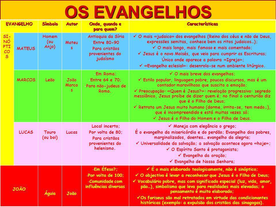 OS EVANGELHOS EVANGELHOSímboloAutor Onde, quando e para quem? Características SI- NÓ PTI CO S MATEUS Homem (ou Anjo) Mateu s -Antioquia da Síria -Entr