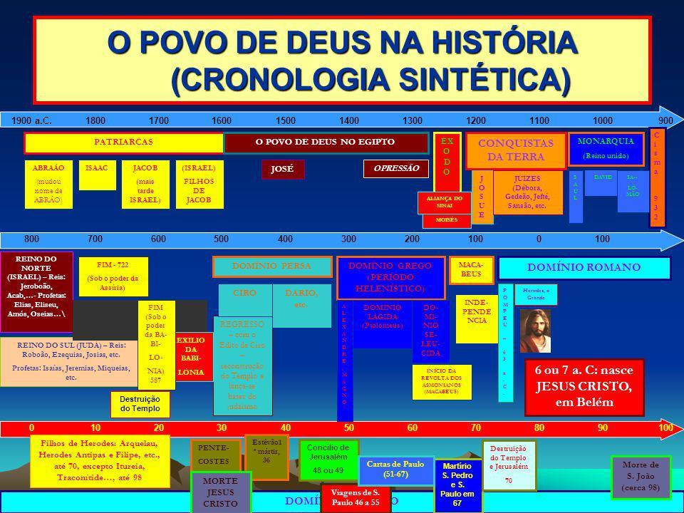 DOMÍNIO ROMANO Herodes, o Grande O POVO DE DEUS NA HISTÓRIA (CRONOLOGIA SINTÉTICA) 1900 a.C.180017001600150014001300120011001000900 800700600500400300