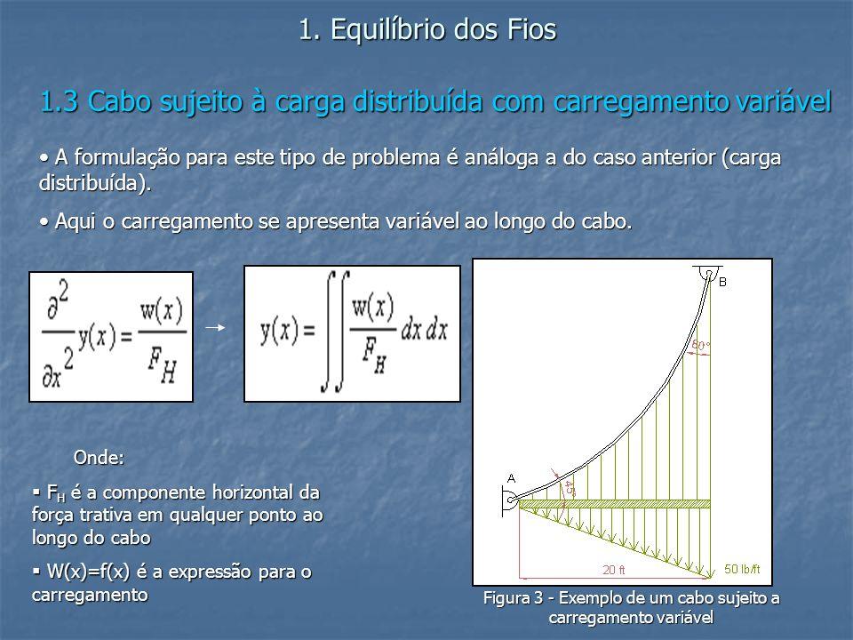 1.3 Cabo sujeito à carga distribuída com carregamento variável A formulação para este tipo de problema é análoga a do caso anterior (carga distribuída